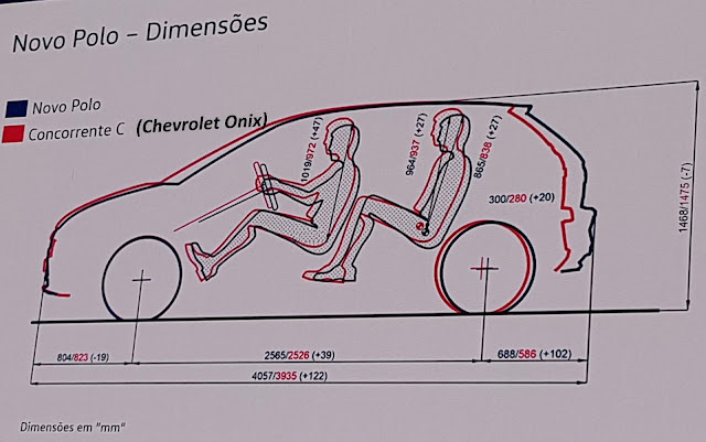 VW Polo 2018 x Chevrolet Onix - dimensões