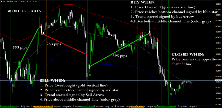 Gold system forex strategy