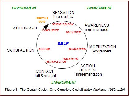 Therapy Corner: Q&A: THE GESTALT CYCLE, THE CONTACT BOUNDARY & ITS  DISTURBANCES