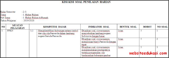 Kisi-kisi PH / UH Kelas 2 Tema 1 Kurikulum 2013 Terbaru
