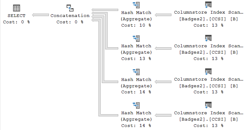 With aggregate splitting