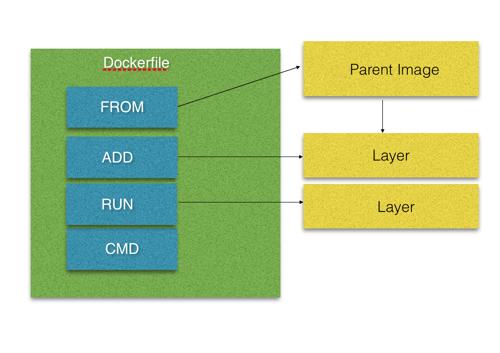 Inventor's Paradox: Docker Basic 101
