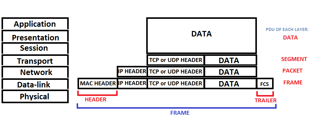 10: Ethernet - Ethernet frame header, trailer, format, & structure ...