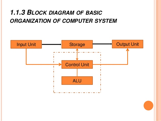 Organization of computer and details of cpu and memory in computer organization of computer and details of cpu and memory in computer software publicscrutiny Images