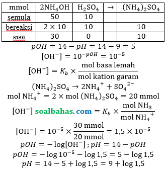cara menghitung <i>pH</i> larutan penyangga