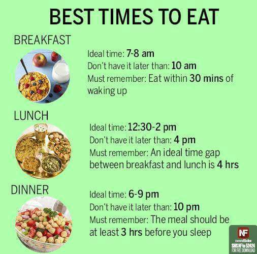 WW | BEST TIMES TO EAT