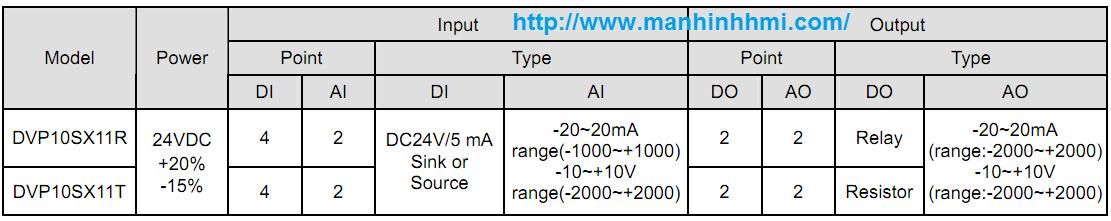 Bảng cấu hình analog PLC Delta DVP10SX11R / DVP10SX11T