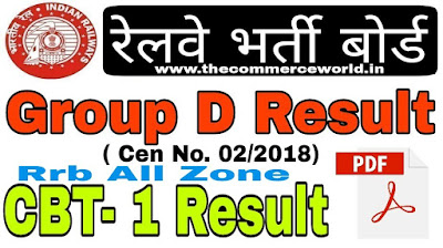 Railway Group D Result 2019 - RRB All Zone Result