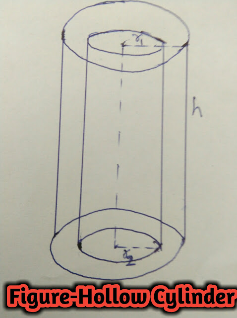 Right Circular Cylinder,Volume,Total Surface Area