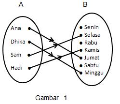 Sekolahku keempat siswa tersebut mempunyai hari kelahiran seperti yang ditunjukkan dengan diagram panah berikut ccuart Choice Image