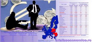 Sumele primite de la UE n-au redus decalajele de dezvoltare dintre regiunile României