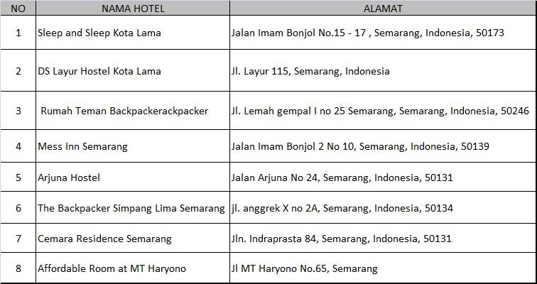 Yang Terlalu Menguras Isi Kantong Karena Banyak Hotel Murah Bahkan Super Di Kota Semarang Mulai 40 Ribuan Per Malam Sd 100