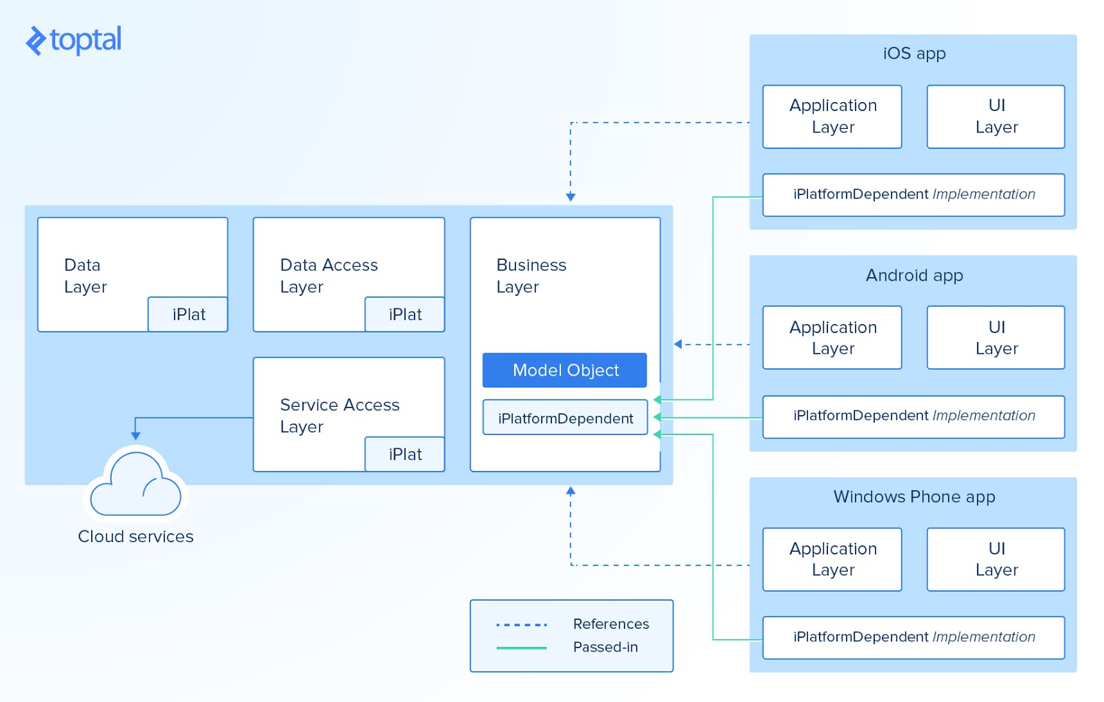 Construyendo aplicaciones multiplataforma con xamarin for Xamarin architecture