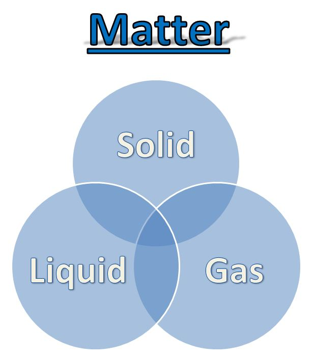 Learning Ideas  Grades K8: Matter Venn Diagram