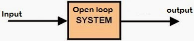 Control Systems Engineering and Types of Control systems