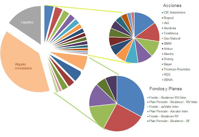 diversificación inversiones