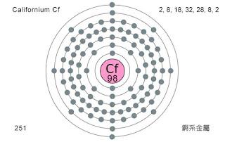 Californium Cf 鉲,鐦,锎
