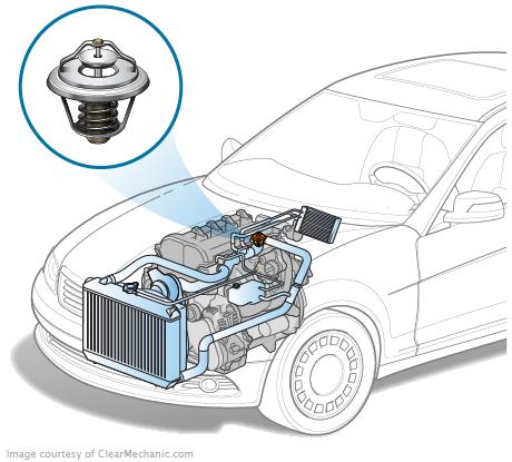 Système de refroidissement du moteur