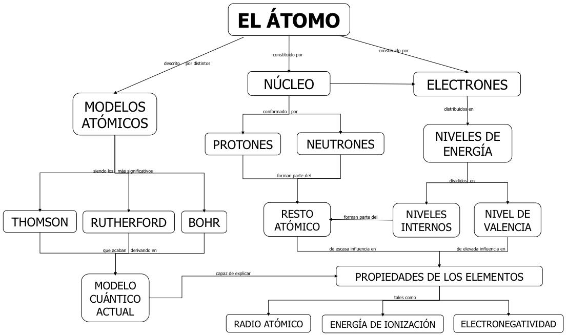 Física Y Química De 1º De Bachillerato 2 Estructura De La