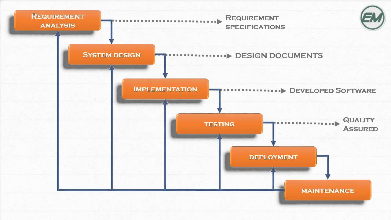 Fundamentals Of System Analysis And Design