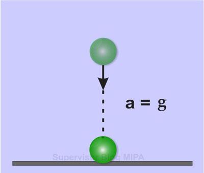 Rumus atau persamaan percepatan Benda pada gerak jatuh bebas (GJB)
