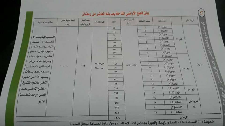 رسميا زيادة سعر متر اراضى الاسكان الاجتماعى واراضى الاسكان