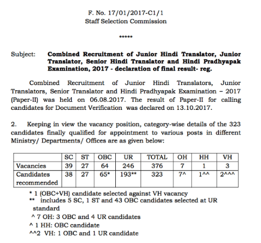 SSC Translator Result 2017