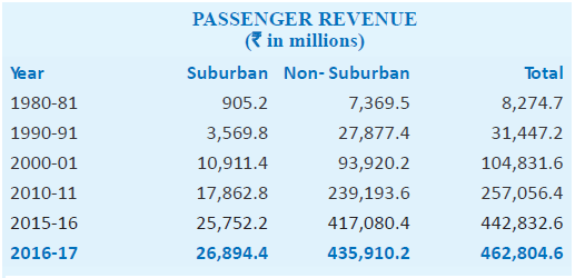 Passenger revenue indian railways 2016-17