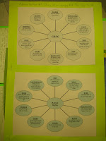 thinking maps in reading