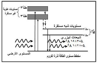 جهاز ليزر الياقوت، استخدام جهاز ليزر الياقوت، مكونات جهاز ليزر الياقوت، شرح عمل جهاز ليزر الياقوت، خصائص أشعة الليزر، استخدامات أشعة الليزر، أنواع الليزر، انتاج الليزر