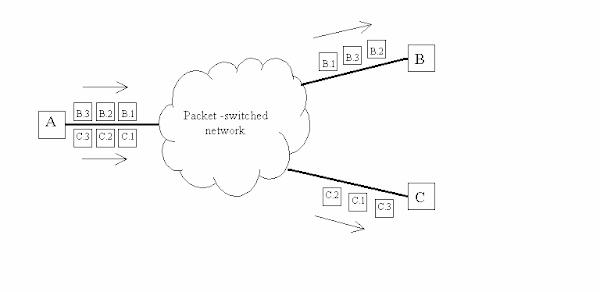 Ilmu Dasar Jaringan | Network Layer | Pelajaran kelas X Tkj