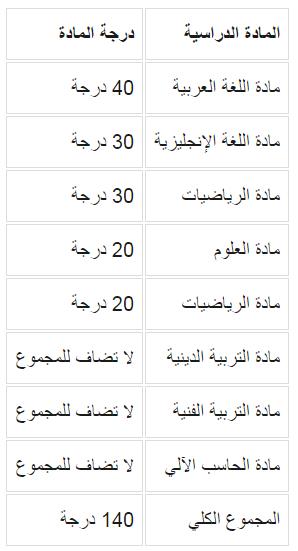 جدول بتوزيع درجات الشهادة الإعدادية الفصل الدراسي الثاني
