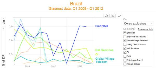 dados-glasnost-brasil-hero