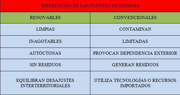 diferencia energias renovables y convencionales