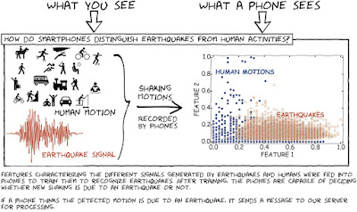 Ternyata Andoid Bisa Untuk Mendeteksi Gempa Bumi