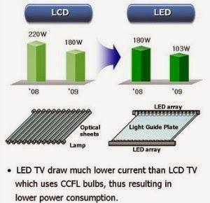 Bagi Anda yang sedang mencari sebuah monitor untuk PC Anda atau televisi Inilah Perbedaan LCD dan LED