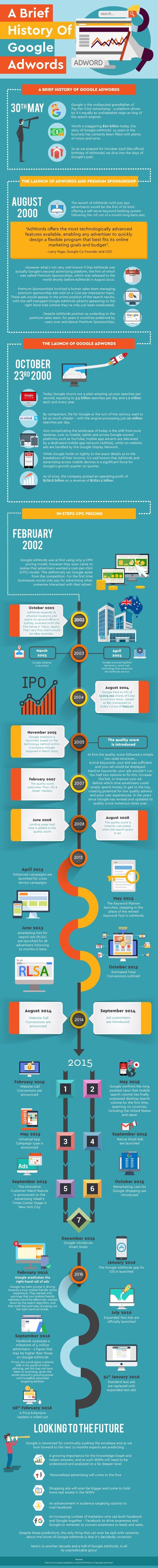 A Brief History Of Google Adwords