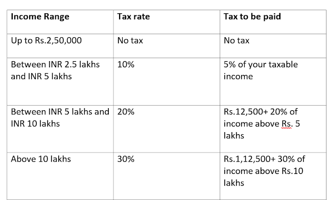 Simple Guide to file your income tax returns Online in India
