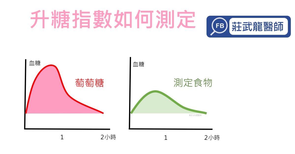 升糖指數的測定方式