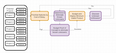 How to prioritize software development without estimates