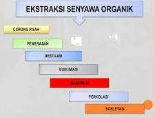 Pemisahan Senyawa Organik Ekstraksi