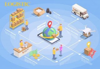 6 Main Logistics Focus To Increase Corporate Profits