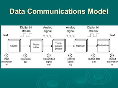 Data communication model
