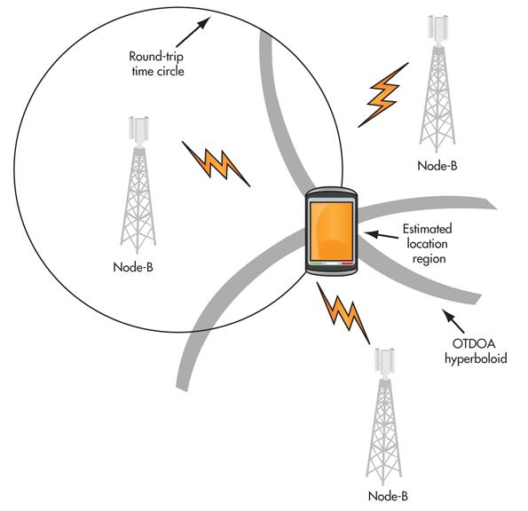 the good word groundswell: Hybrid location technologies: GPS
