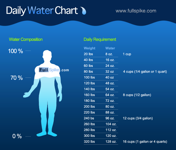 How much water should  drink daily chart also beaufort biggest loser weight loss challenge rh omnibiggestloserspot