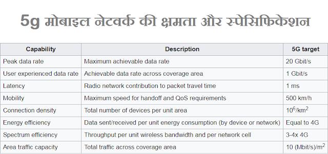 5g मोबाइल नेटवर्क की क्षमता और स्पेसिफिकेशन