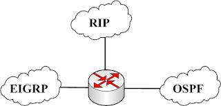 Несколько сетей с разными протоколами динамической маршрутизации сходятся на одном маршрутизаторе