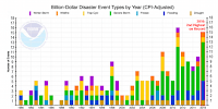 The yearly number of billion-dollar U.S. weather disasters, adjusted for inflation, as compiled by NOAA/NCEI. Click to Enlarge.