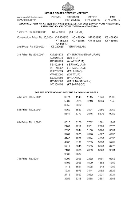 Kerala lottery official result, KARUNYA lotteryKR-353 official result part-1, Official kerala lottery reullt of KARUNYA KR-353 published on 07-07-2018, Kerala lottery result official copy from kerala lottery department, KARUNYA KR-353 official result part1 , kerala lottery draw video tamil, kerala lottery winning, kerala lottery winning tips, kerala lottery winning tricks in tamil, kerala lottery winners, kerala lottery winning tricks malayalam, kerala lottery winwin, keralalotteryresult publishing up to, kerala lottery 3 digit,  kerala lottery 3 digit result, kerala lottery 3 digit guessing, kerala lottery result, Karunya lottery result, summer bumper today, kerala lottery winning today,  kerala keralabumper br 70, vishu bumper br 71, today lottery, chat kerala lottery kerala lottery com kerala lottery, kerala lottery calculater, check kerala lottery draw number,    kerala lottery 2018,  kerala lottery result today kerala lottery kerala lottery results KARUNYA lottery result, kerala lottery ticket, kerala lotteries results, todays lottery resultkerala lottery download kerala lottery date kerala lottery lottery,KarunyaPlus lottery result ,KARUNYA date results all lotteries, kerala lottery, kerala lottery result, kerala lottery results, kerala lottery result today, kerala lottery result today live , kerala lottery results today, kerala lottery results today live, lottery result, today lottery result, today kerala lottery result, lottery result today, keralalottery, chat kerala lottery kerala lottery com kerala lottery, kerala lottery calculater, check kerala lottery chart, kerala lottery yesterday result, kerala lottery youtube video, kerala lottery yesterday guessing number, kerala lottery year chart, kerala lottery yearly chart, , kerala today result, today kerala, kerala lottery apk, kerala lottery prize claim application form, kerala lottery business, kerala lottery KARUNYA lottery results today,lottery ticket result kerala, keralalotteryresult today,today kerala lottery winning tips tamil, kerala lottery winning number lottery 3 number, kerala lottery 3 number guessing