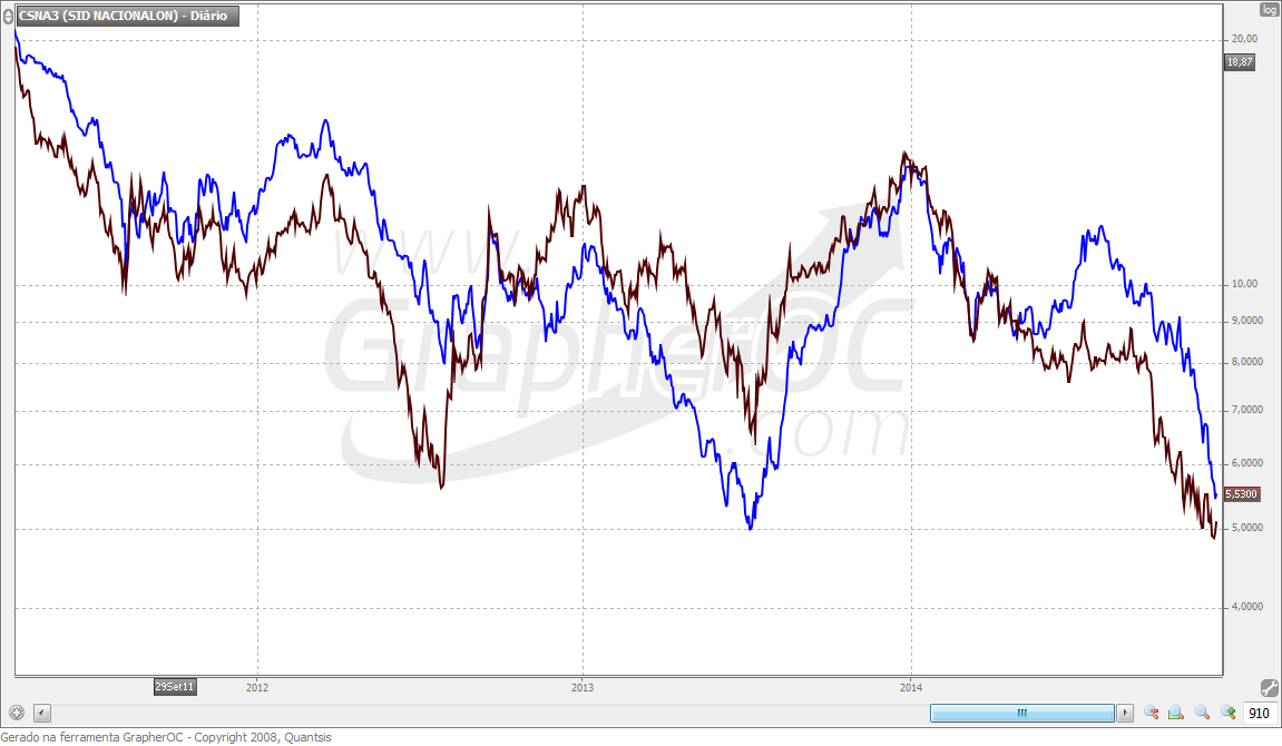 Gráfico Comparativo USIM5 x CSNA3